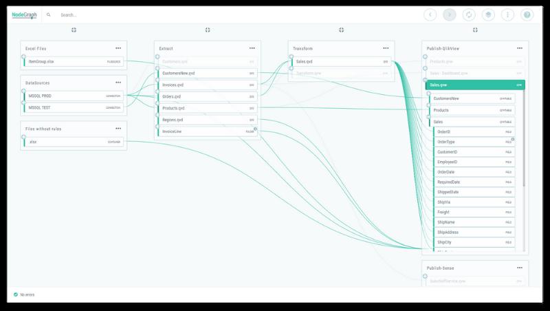 Complete data lineage